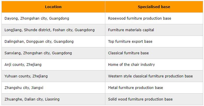 china furniture manufacturing clusters