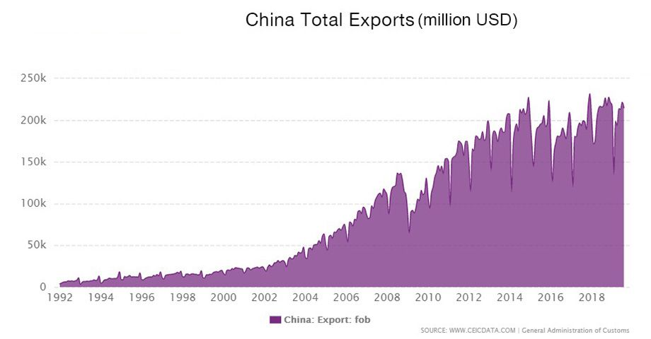 China Total Exports Data