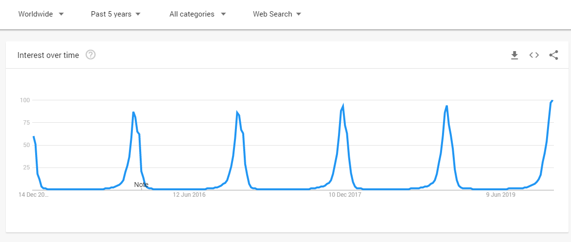 Google Trends of Christmas Tree