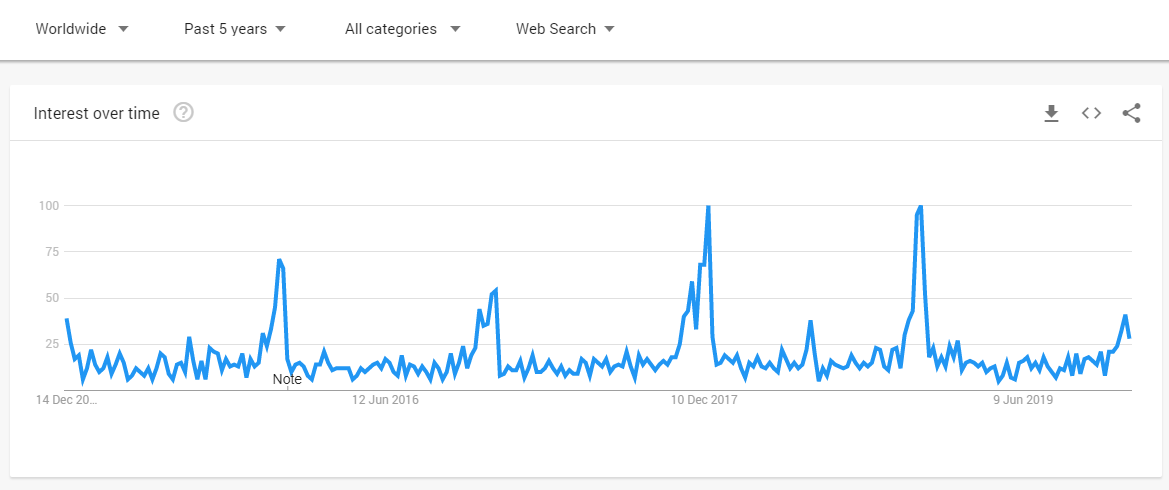 Google Trends of Magnetic Wristband